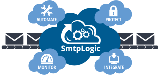 SmtpLogic: One Gateway, Many Applets